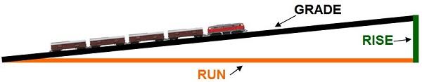 train track grades